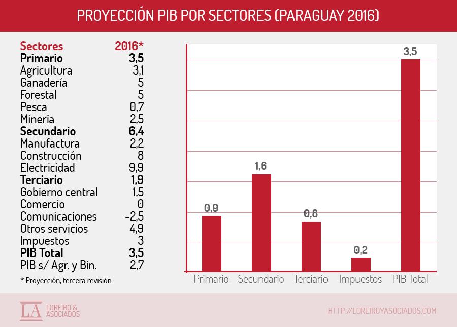 grafico-paraguay-pib2016